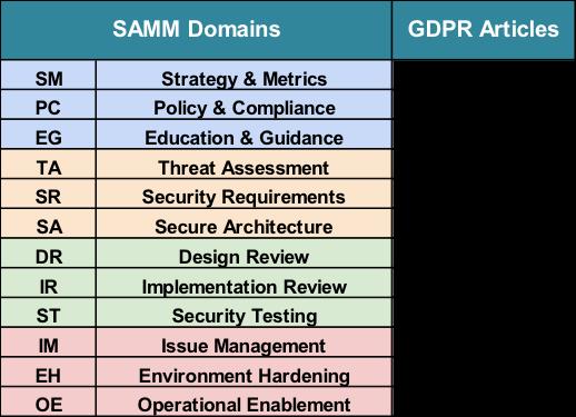 SAMM domains