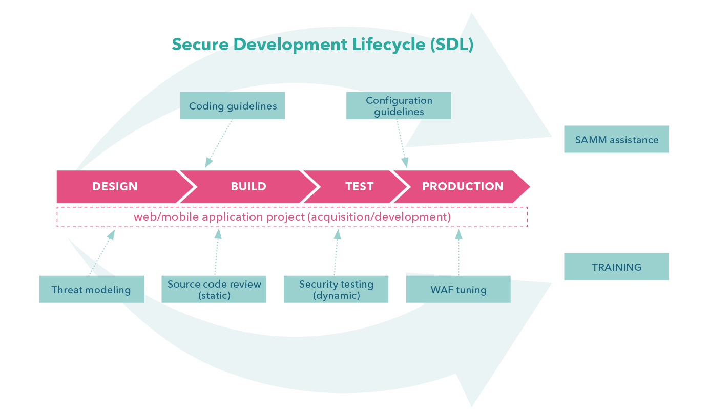 Secure Development Lifecycle en GDPR