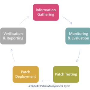 IEC62443 Patch Management Cycle