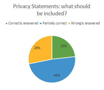 Privacy statements: what should be included